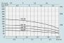 Насосы для скважин  SPERONI SPM 50-10 0