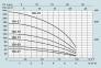 Насосы для скважин  SPERONI SPM 100-14 0