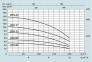Насосы для скважин  SPERONI SPM 200-13 0