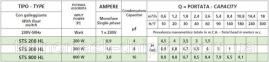 Насос дренажный Speroni STS 300HL 2