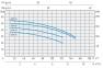 одноступенчатый муфтовый моноблочный насос Speroni серии СМ 45HL 0