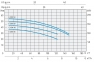 одноступенчатый муфтовый моноблочный насос Speroni серии СМ 50 0