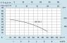 центробежный многоступенчатый насос Speroni SM 98-5 0