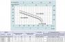 Поверхностный самовсасывающий насос Speroni CAM INOX 80 HL  0