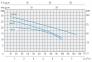 одноступенчатый моноблочный насос Speroni серии СМ 32HL 1